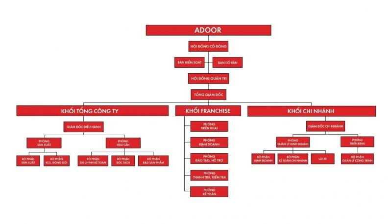 Hệ thống tổ chức của cửa nhôm Hà Nội Adoor